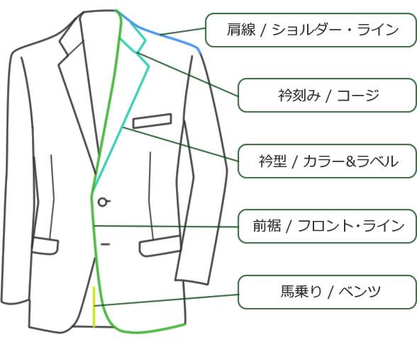 スーツの部位